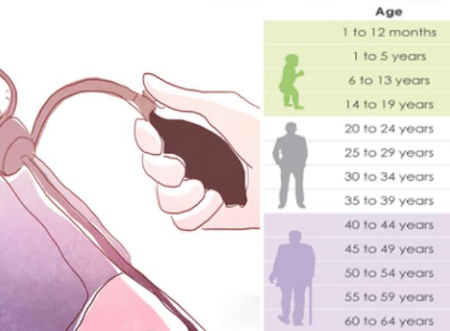 ¿Cuál debe ser su presión arterial normal de acuerdo con su edad? #Comparte con amigos y familiares, esto es muy util.